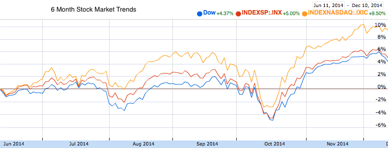 A chart showing major index trends over the past six months for the Dow, S&P 500 and NASDAQ.