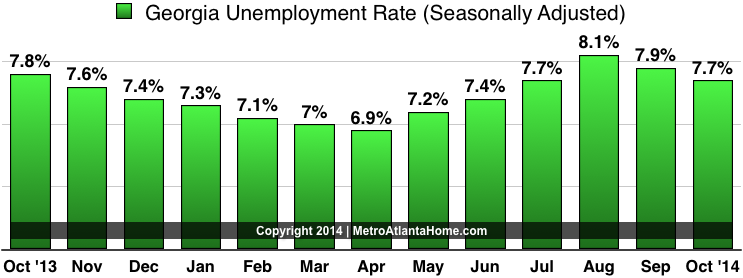 A chart showing the unemployment rate in Georgia over the past 12 months.