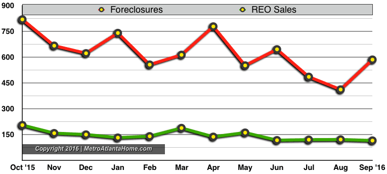 A line graph showing the number of foreclosure and REO sales in Metro Atlanta.