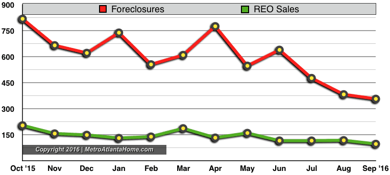 A line graph showing the number of foreclosures & REO sales in Metro Atlanta.