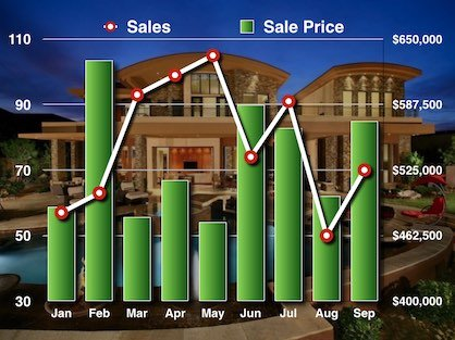 Bar graph charting average sale price and the volume of homes sold in Metro Atlanta.
