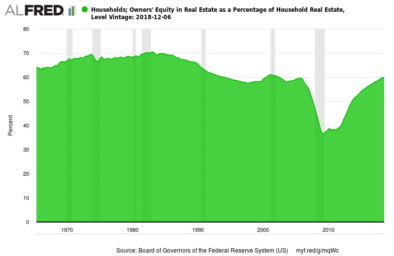 A graph of the equity percentage in real estate for U.S. households.