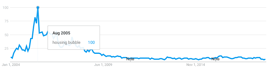A Google Trends chart showing the search volume for the term
