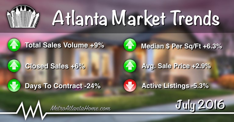 Market statistics for Atlanta including sales volume, average price and more.