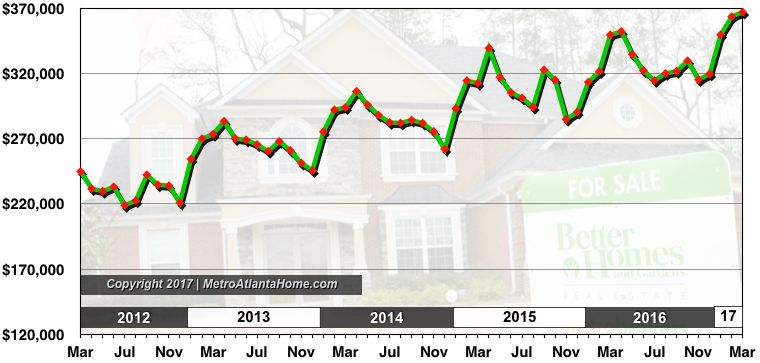 A chart showing the average list price of homes in Atlanta up to April 2017.