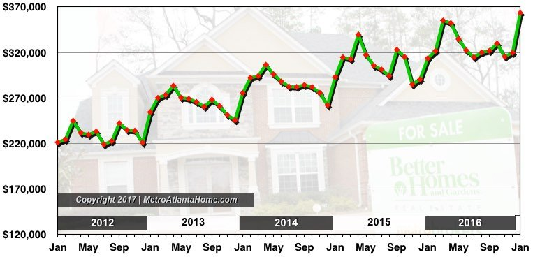 The average list price of properties in the Metro Atlanta area through February 2017.