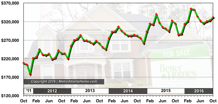 A chart showing the average list price of homes in Metro Atlanta through October 2016.