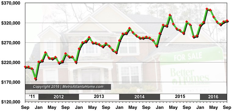 A graph showing the average list price of homes in Metro Atlanta as of October 2016.