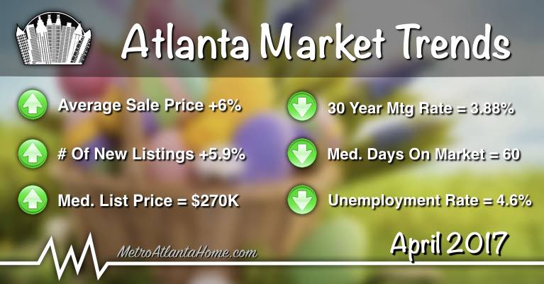 Market statistics for Metro Atlanta, including median home price, mortgage rates, and more.