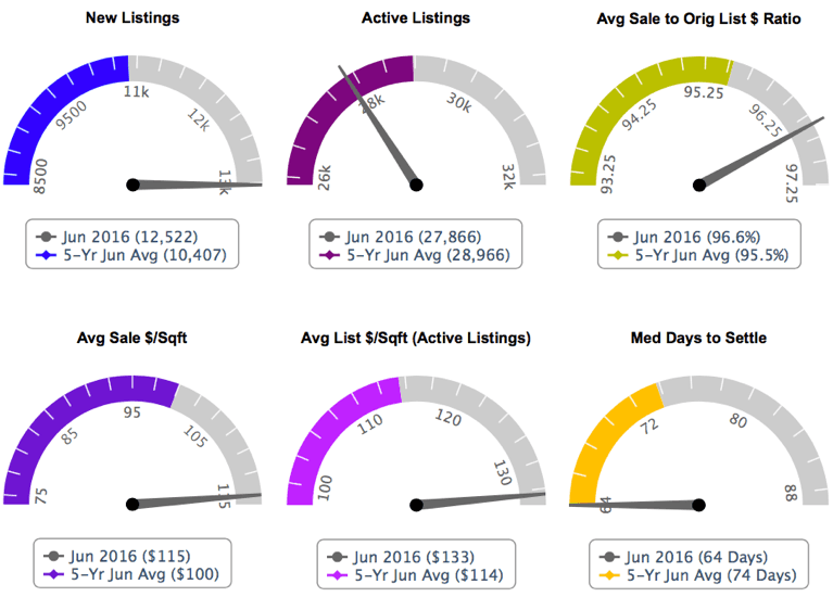 Six market trends showing the current vs five year average for Metro Atlanta.