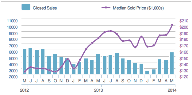 A chart showing the median sale price and number of closed transactions in Metro Atlanta.