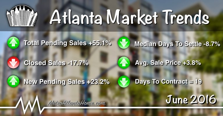 June market trends summary with a Buckhead condo in the background.
