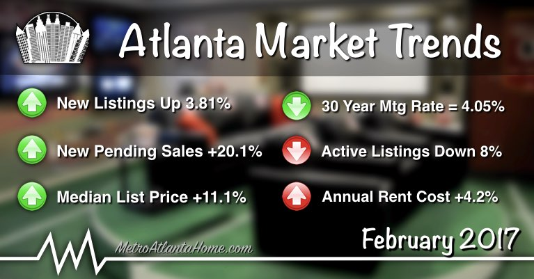 Various Metro Atlanta housing market trends and statistics for February 2017.