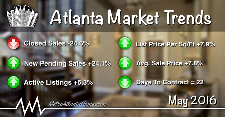Metro Atlanta real estate market trends summary for May of 2016.