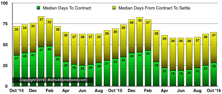 A bar graph showing the days to contract and days from contract to sold for homes sold in Atlanta.