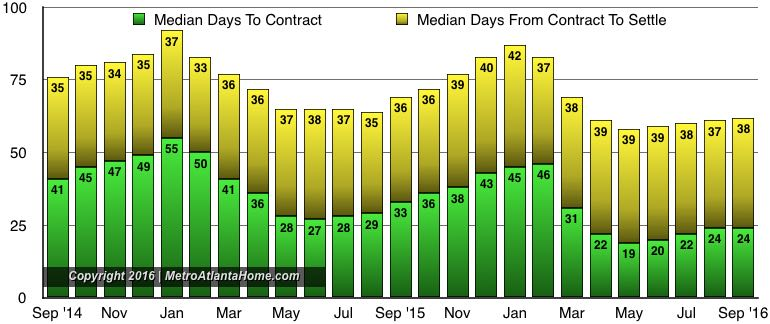 A chart showing the median days to contract, contract to close, and total DOM.