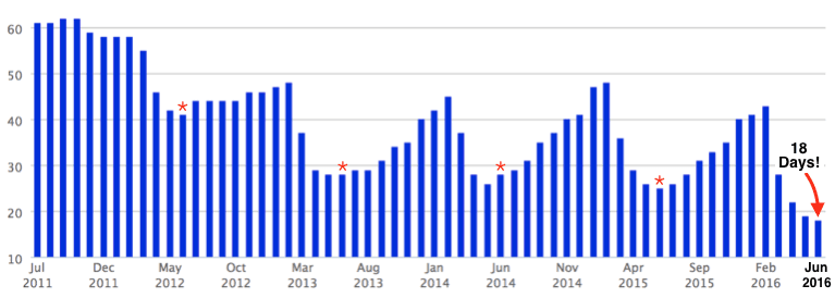 A chart showing the median days to contract, going back five years.
