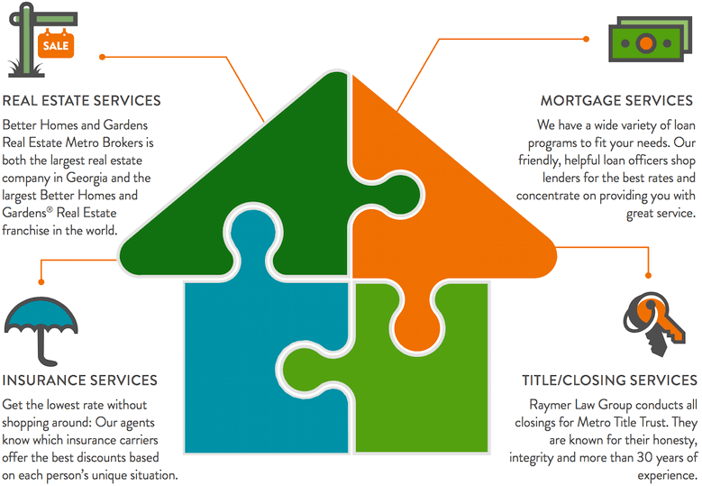 A graphic of essential homebuyer services, including: mortgages, insurance and closings.