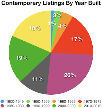 A pie chart breaking down the percentage of contemporary style listings in Atlanta by year built..