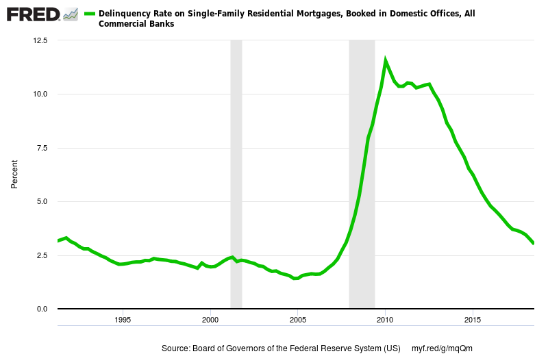A chart of single family residential mortgage delinquency rates.