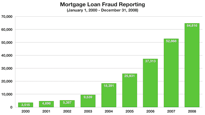 A bar chart of mortgage fraud cases leading up to 2008.