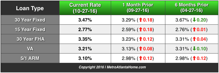 A comparison of current interest rates for conventional, FHA, VA and ARM loans.