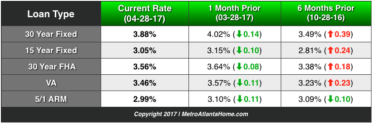 A chart comparing current and past mortgage interest rates for various loan types.