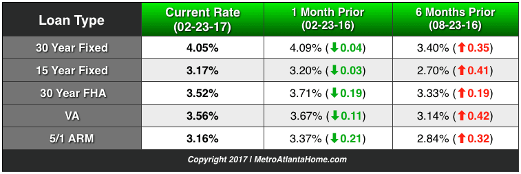 Current and historic average mortgage rates in Georgia for multiple loan types.