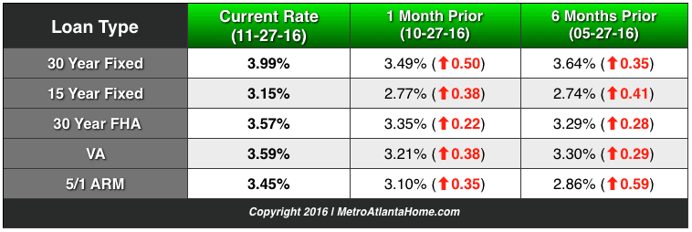 A table showing current, one month prior, and six months prior mortgage rates.