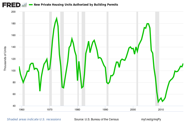 A chart showing the number of new residential building permits for the past 60 years.