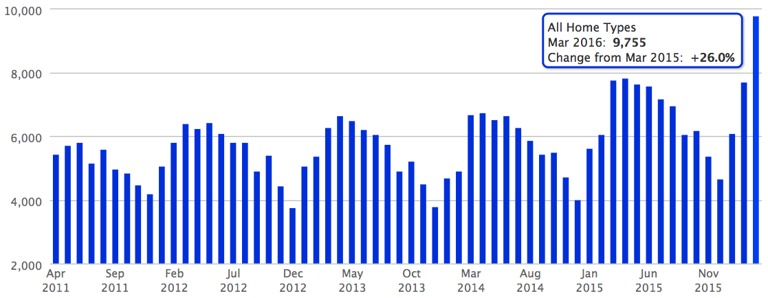 A graph of the new pending sales in Atlanta over the past five years.