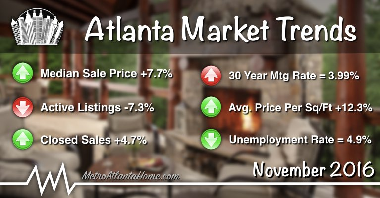 A summary of the Atlanta housing market trends for November of 2016.