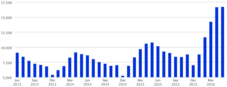 A chart showing the number of total pending sales in Atlanta for the past three years.