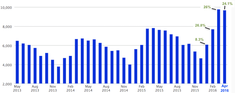 A chart of new pending sales in Metro Atlanta over the past 36 months.