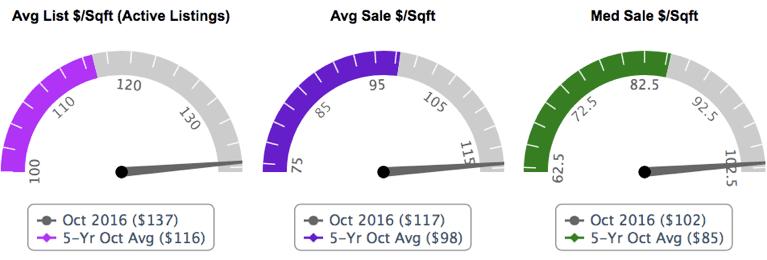 Three charts showing price per square foot metrics for the Atlanta housing market.