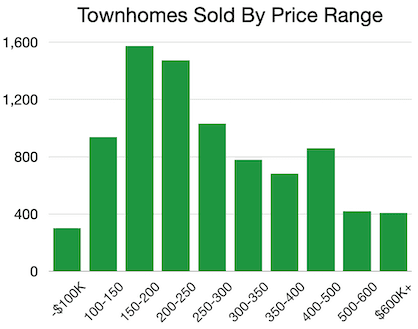 A chart showing the number of units sold in Metro Atlanta by price range.