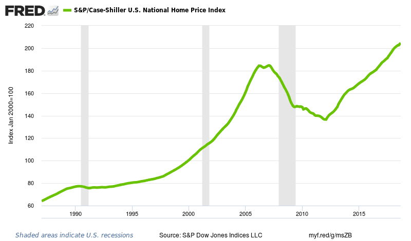 The Case-Shiller national home price index chart dating back to 1988.
