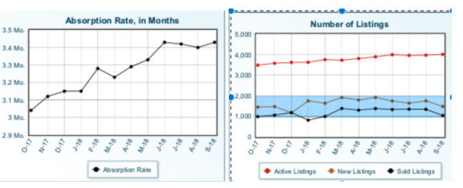 brevard county absorption rate