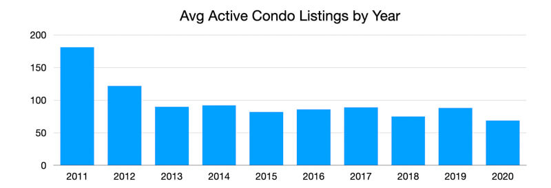 Avg Active Listings 2020