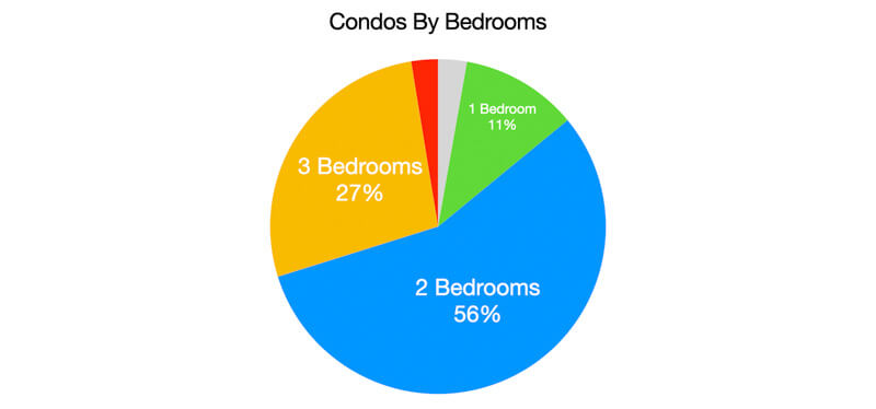 Sales by Bedrooms - Clearwater Beach Condos 2020