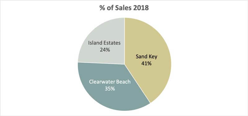 Clearwater Beach Condo Sales by Area 2018