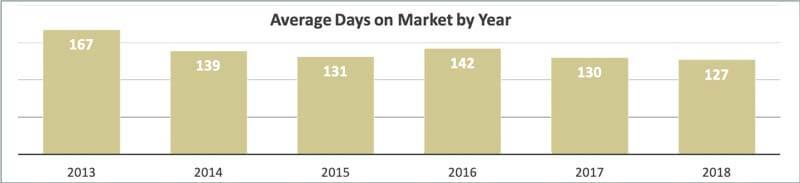 Clearwater Beach Condos Average Days on Market 2018