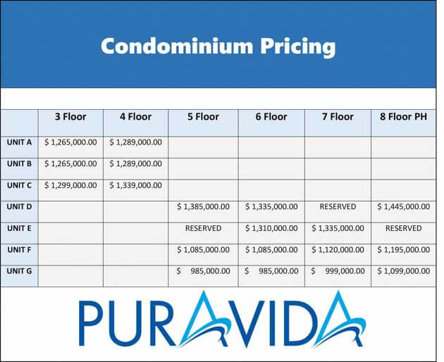 Condominium Pricing - July 3 2016