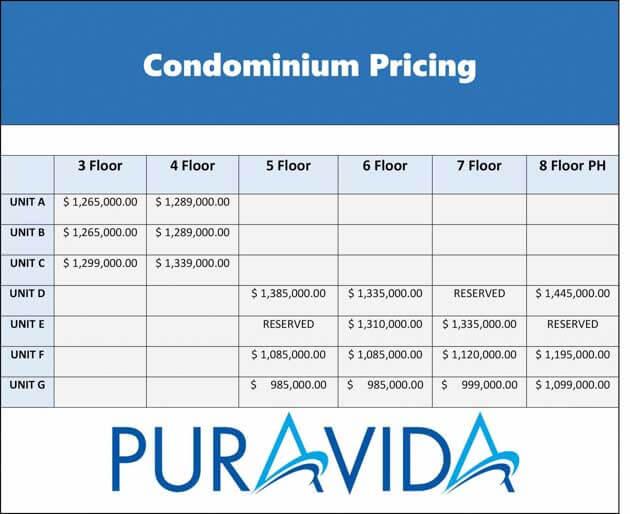 Condominium Pricing - July 3 2016
