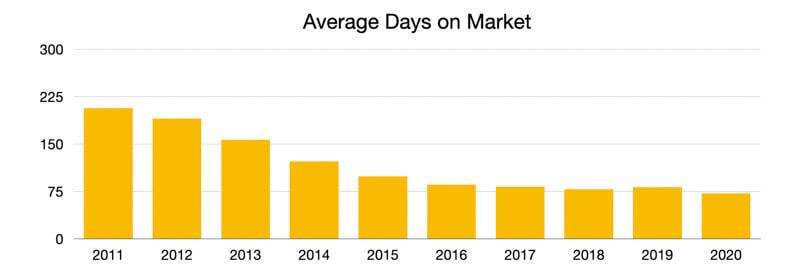 Average Days On Market 2020