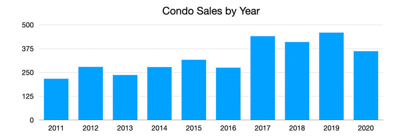 Downtown St Petersburg Condo Sales Trends 2020