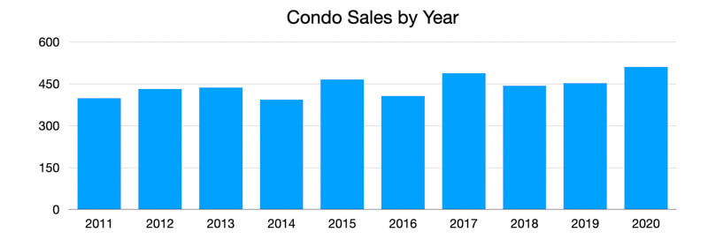 Clearwater Beach Condo Sales by Year 2020