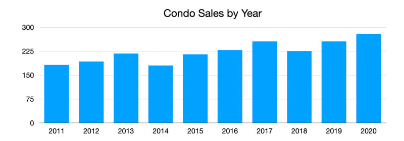 St Pete Beach Condo Sales by Year 2020