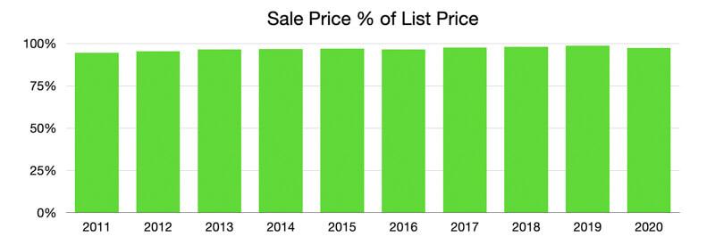 Sale Price to List Price