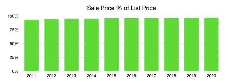 Sale Price to List Price St Pete Beach 2020